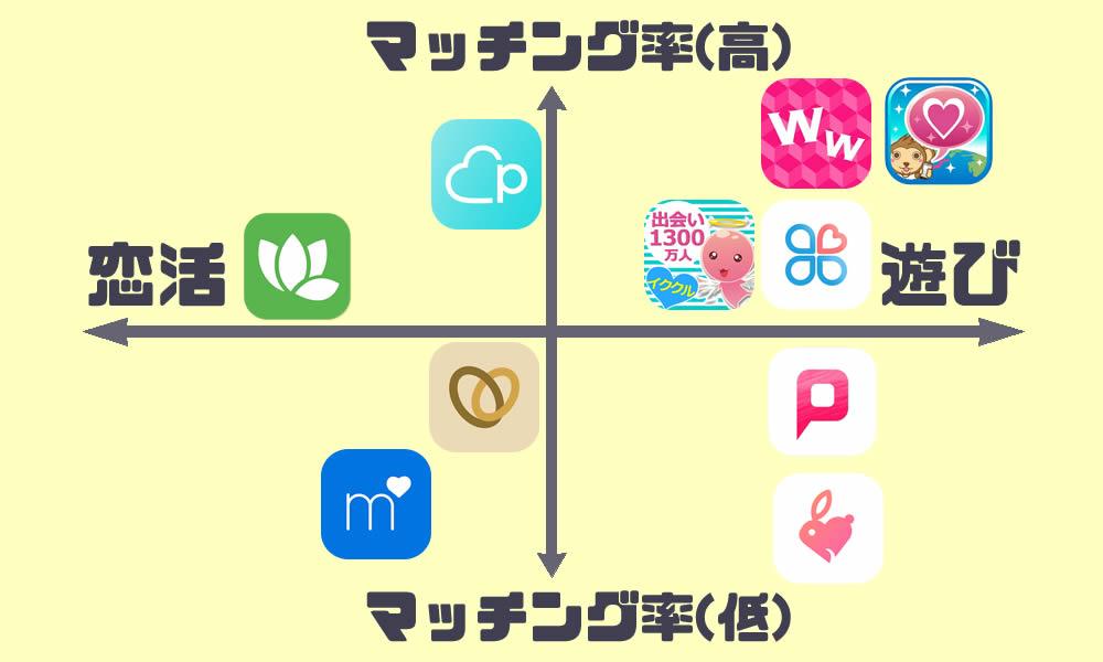 出会い系におすすめなマッチングアプリ一覧